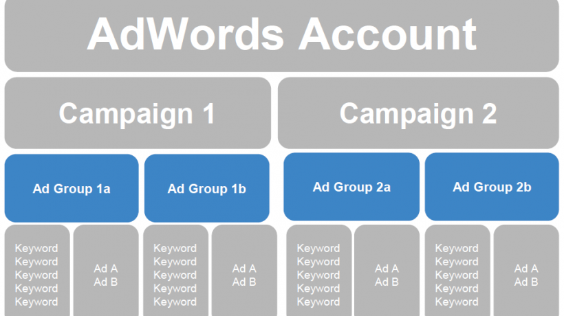How to make AdWords campaign structure